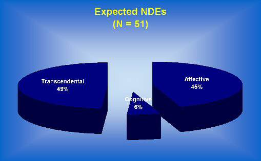 expected near death experience