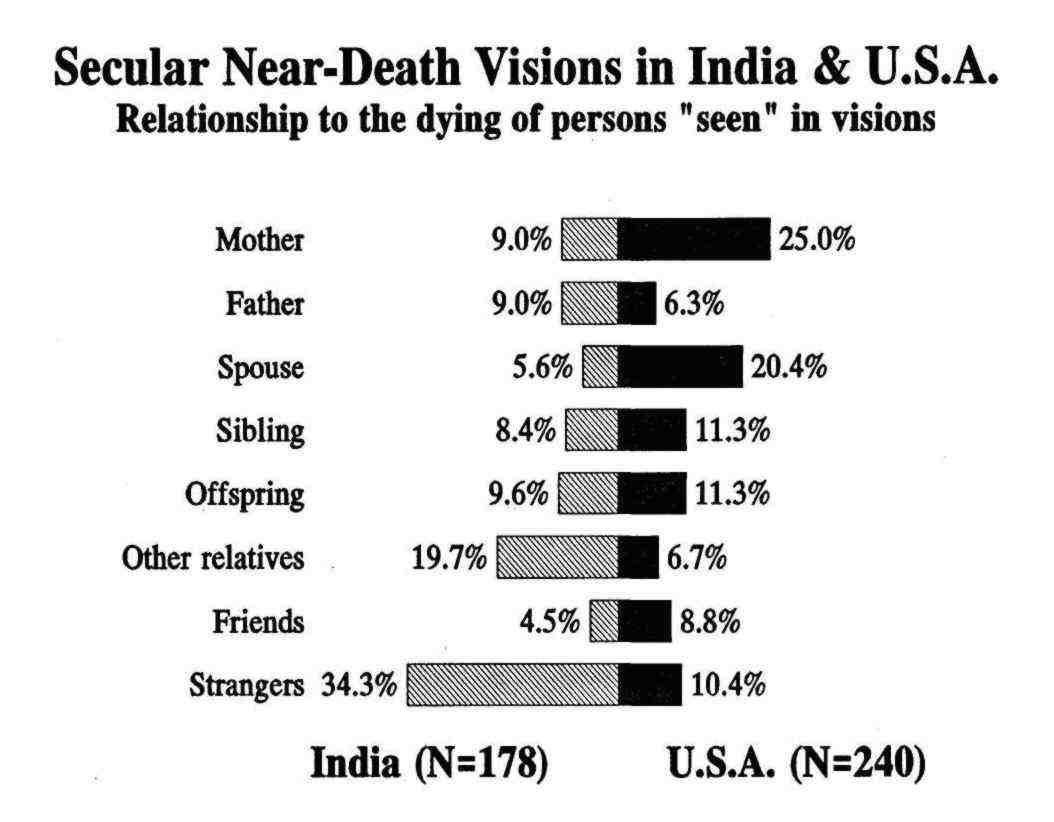 culture and near death experiece type