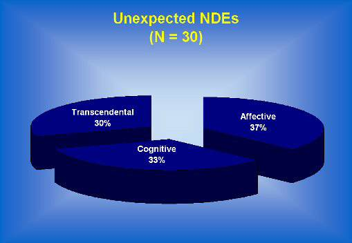 unexpected near death experience